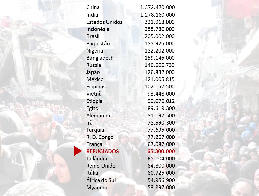 refugiados 65milhoes
